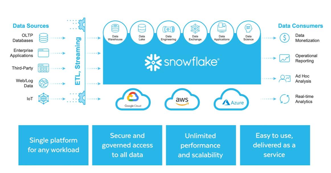 Snowfalke云服务